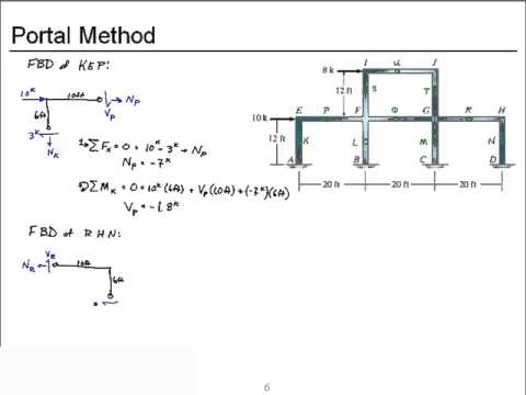 Ch7Sec5 2 Approximate analysis of frames by portal method - YouTube