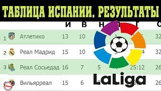 Чемпионат Испании по футболу 15 Результаты таблица и расписание