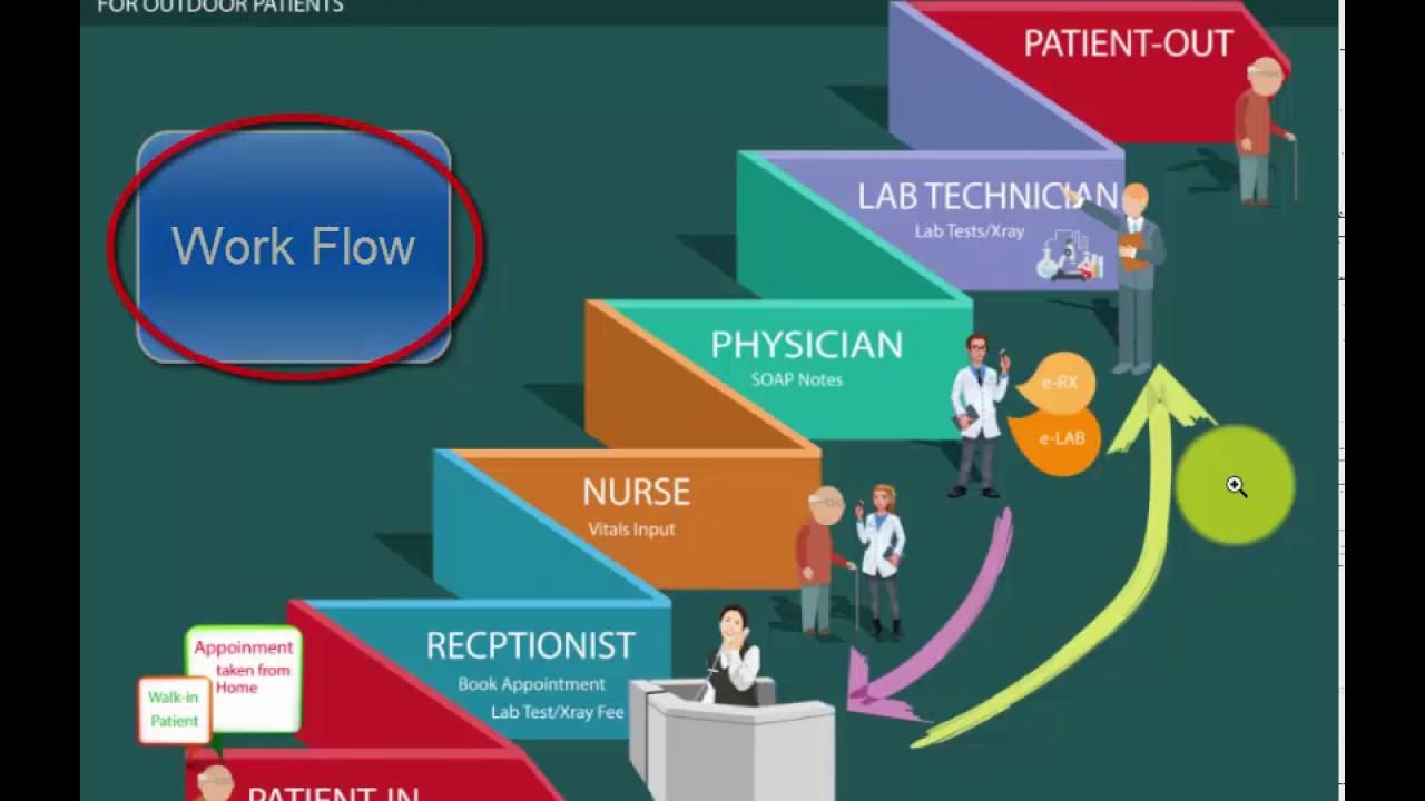 Hospital Opd Workflow And Solution