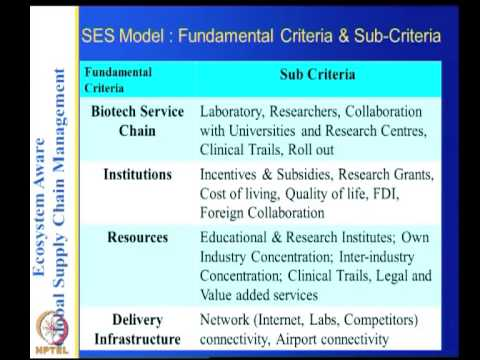 Mod-05 Lec-31 Ecosystem Aware Location Analysis
