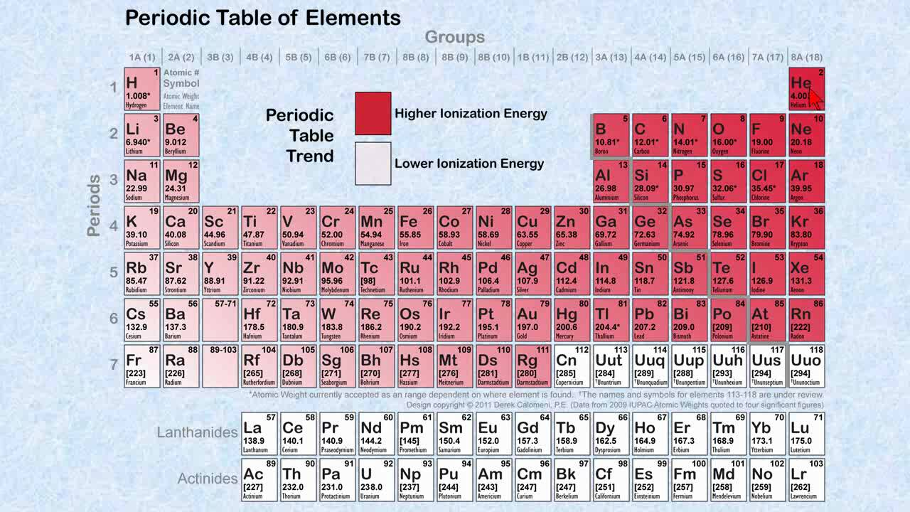 Periodic table trends youtube urtaz Choice Image