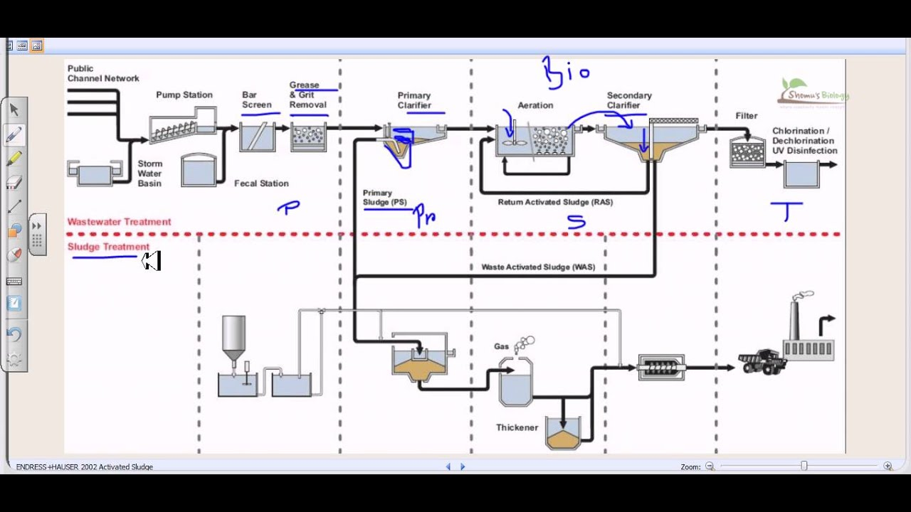 wastewater treatment plant flow diagram strat wiring import switch process overview youtube