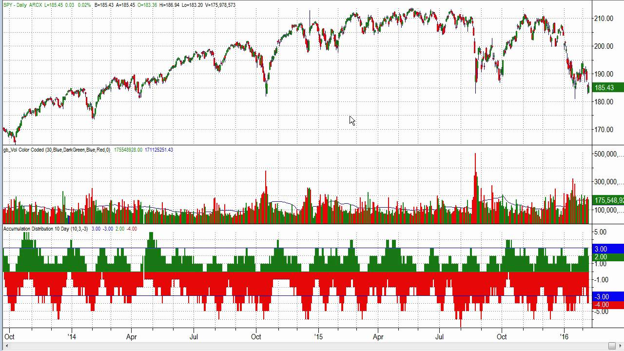 Indicator To Confirm The Trend, Or Detect Upcoming Reversals