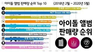 아이돌 앨범 판매량 순위 Top 10 [방탄, 블랙핑크, 갓세븐, 여자아이들] Kpop Idol Albums…