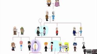 Lezione 19 - Vocabolario: La Famiglia