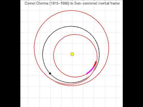 Comet Oterma rapid resonance transition (inertial frame)