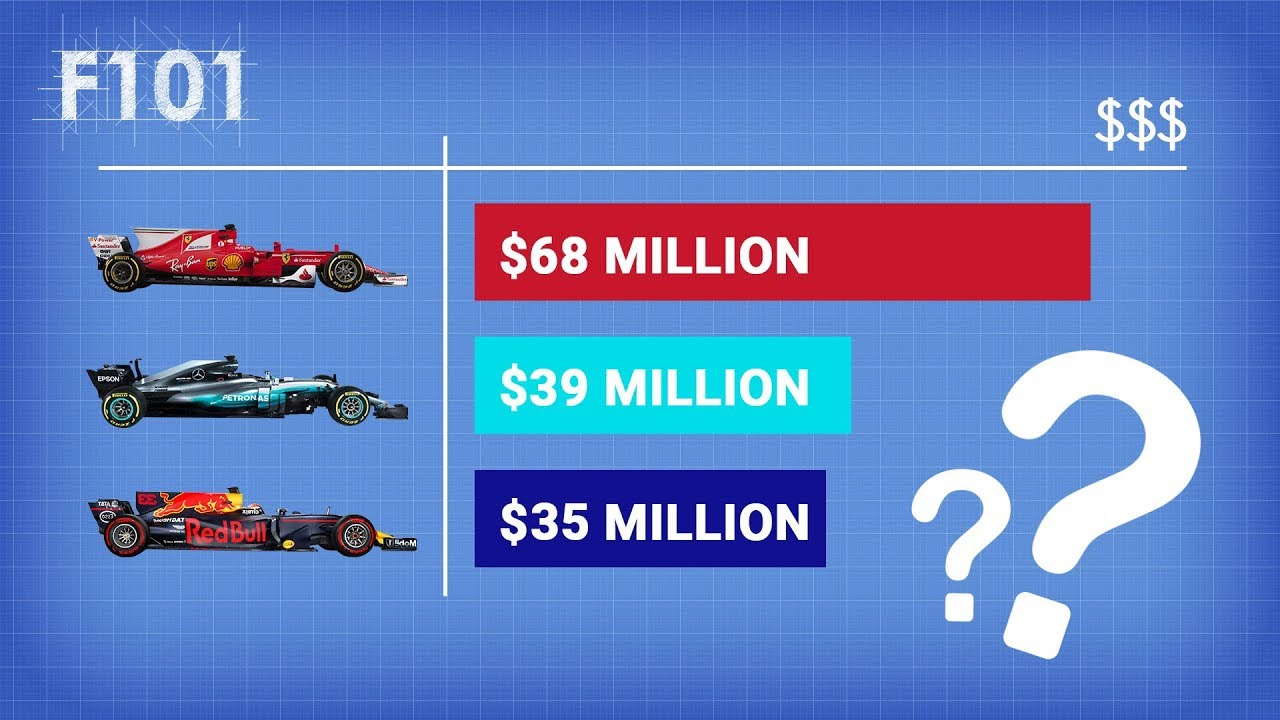 Here's How F1 Teams Actually Make Their Money