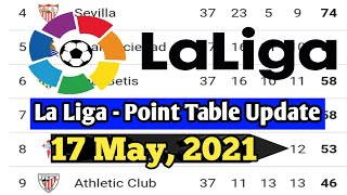 La Liga Point Table Today 17 May 2021   La Liga Point Table Standing   La Liga 2020/21 Point Table
