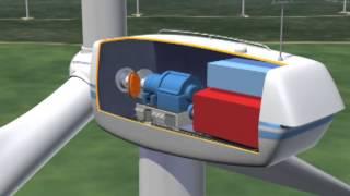 MidAmerican Energy Wind Farm Virtual Tour