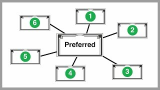 What are the Different Types of Preferred Stock?