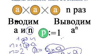 Видеоурок Задача: Найти число в степени n