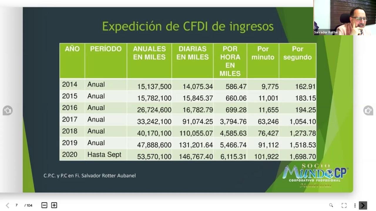 CFDI 2021