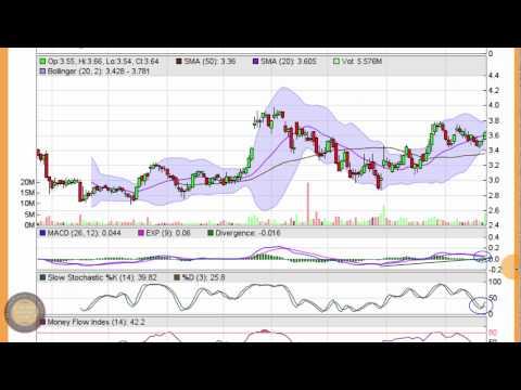 Sonus Networks (SONS) Uptrend Stock Chart