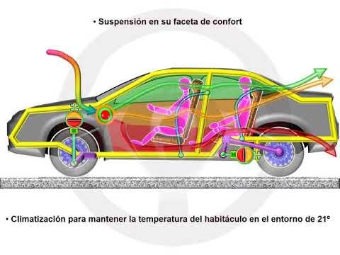 ASÍ FUNCIONA EL AUTOMÓVIL (I) - 1.4 Seguridad (7/13)
