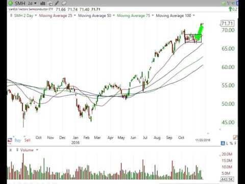 Stock Market Analysis Nov 25 2016