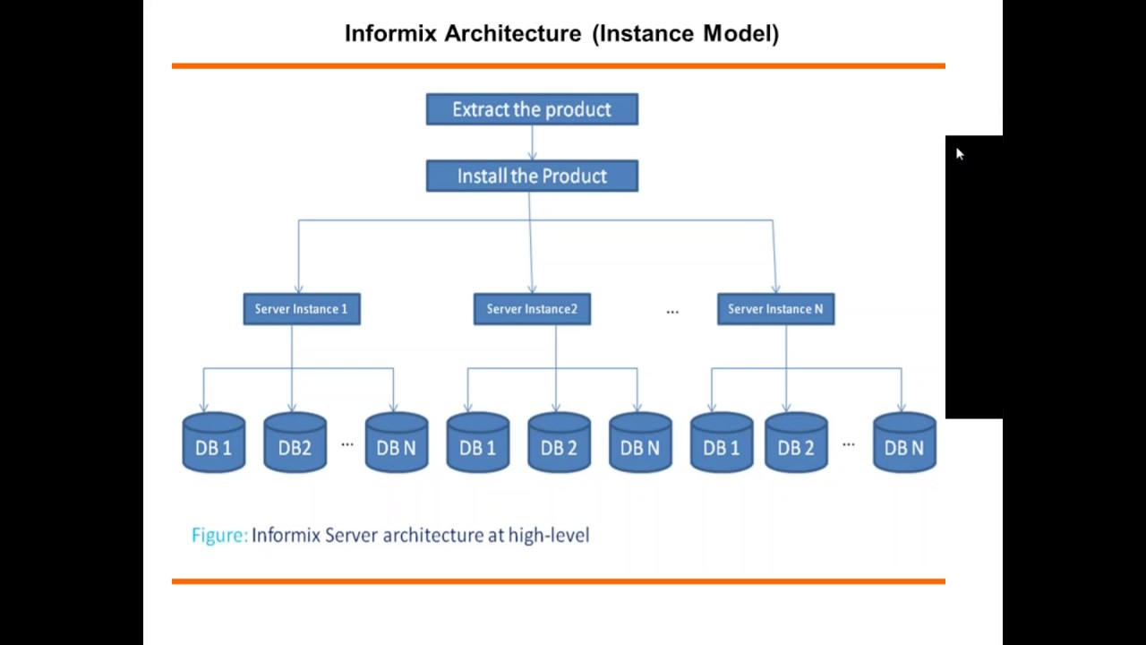 9 IBM Informix dbspace, database creation & physical log file
