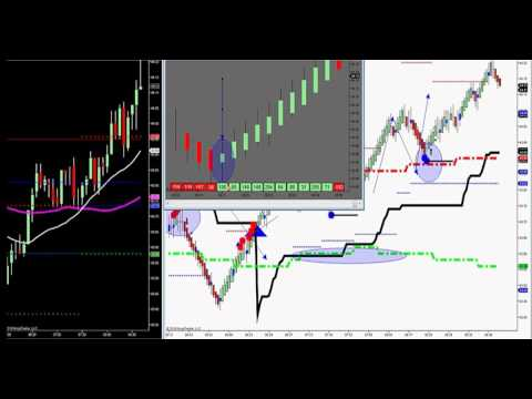 Complete Day Trading System that works on ALL MARKETS!