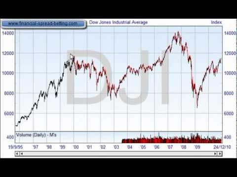 Basics - Module 4: Dow Theory