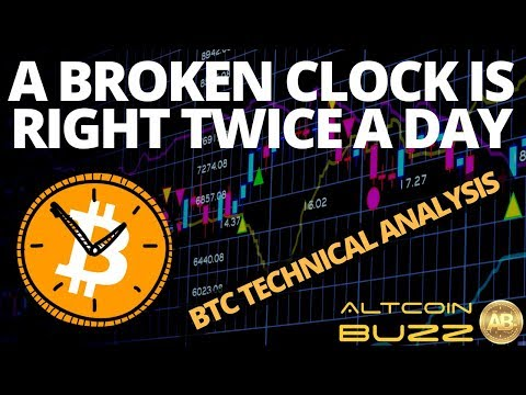 Bitcoin Strategy - BTC Technical Analysis