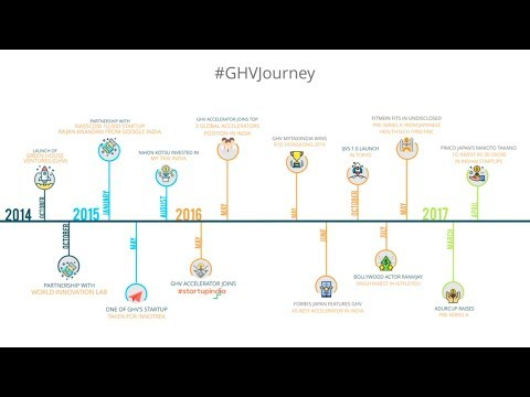 GHV's 3 Years Journey.