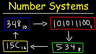 Number Systems Introduction - Decimal, Binary, Octal & Hexadecimal