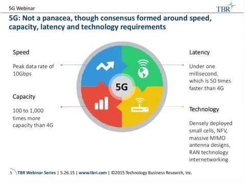 5G: Reality vs. Hype