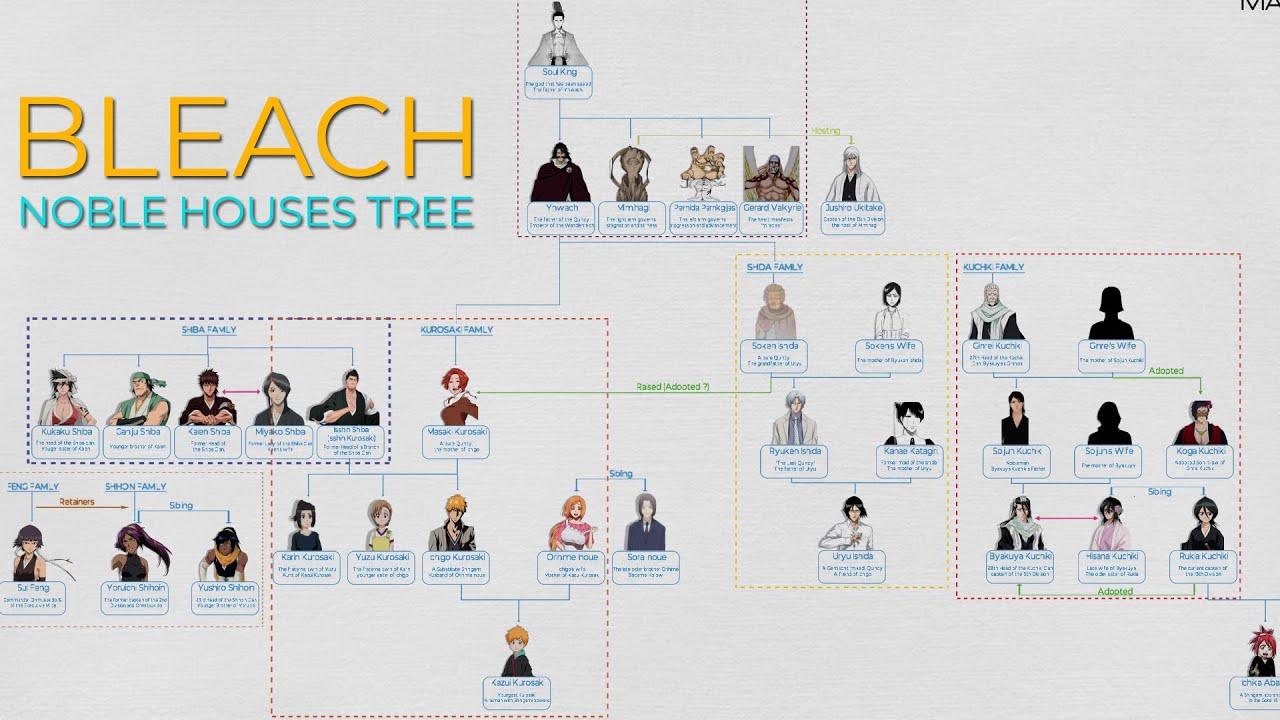 Bleach: Kurosaki And Other Nobles Family Tree (Shinigami World)