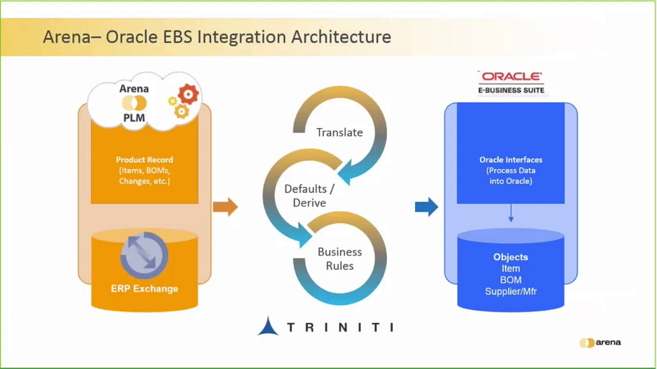 Triniti Arena Oracle Integration Adapter Overview