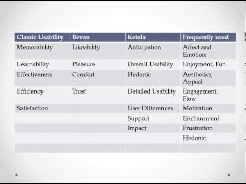 Extracting usability and user experience information from