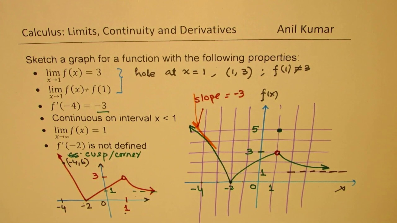Sketch Graph Of The Function From Given Conditions Youtube
