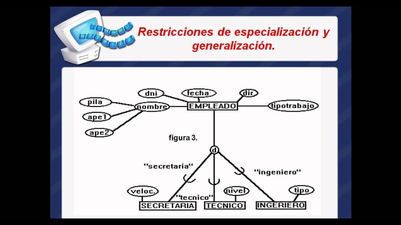 modelo entidad relacion extendido  u0026quot mere u0026quot  avi youtube diagrama ikigai ejemplo real