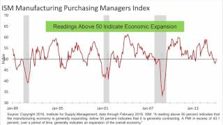 Stock Market Rose Four Straight Days In Early March (3.7.16) DHJJ Financial Advisors, Naperville, IL