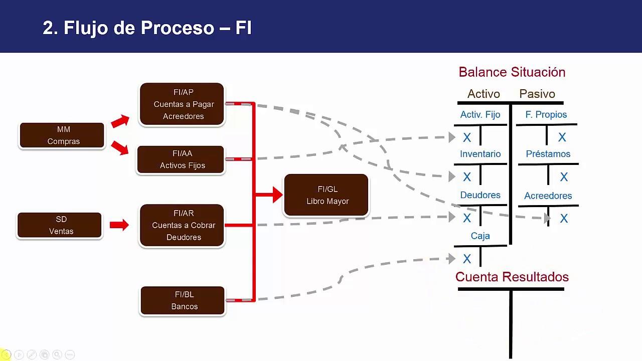 16 Curso Básico De Sap Contabilidad Financiera Visión General