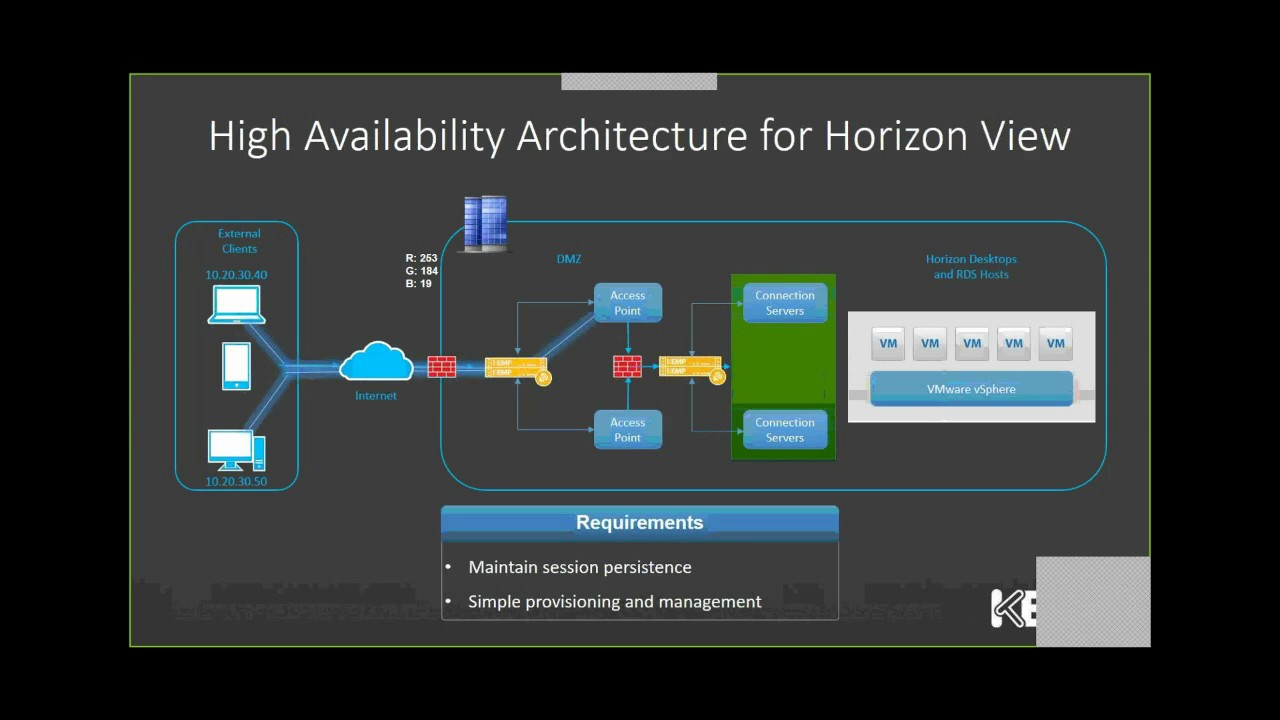 High availability architecture for horizon view version 7 for Horizon 7 architecture