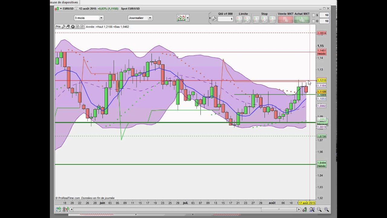 Apprendre le forex video