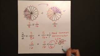 4.1 Adding Fractions (Why d๐ we need a common denominator?)