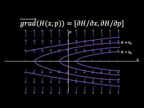 Understanding Hamiltonian mechanics: (1) The math