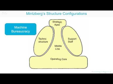 Organisational Configuration Mintzberg Youtube