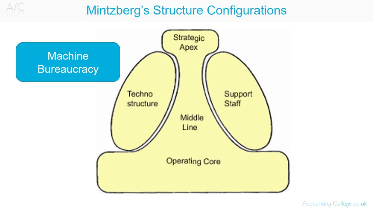 Mintzberg's Model of Organizational Structure