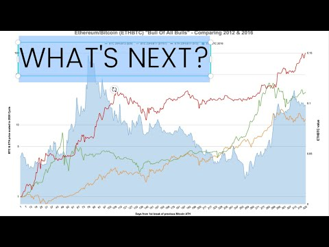 Why It Is VERY Different This Time. Bitcoin Log Scale Charts