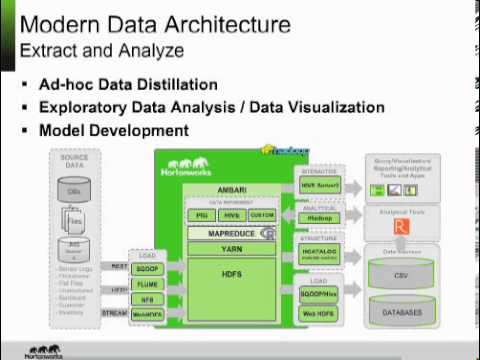 The Modern Data Architecture for Predictive Analytics