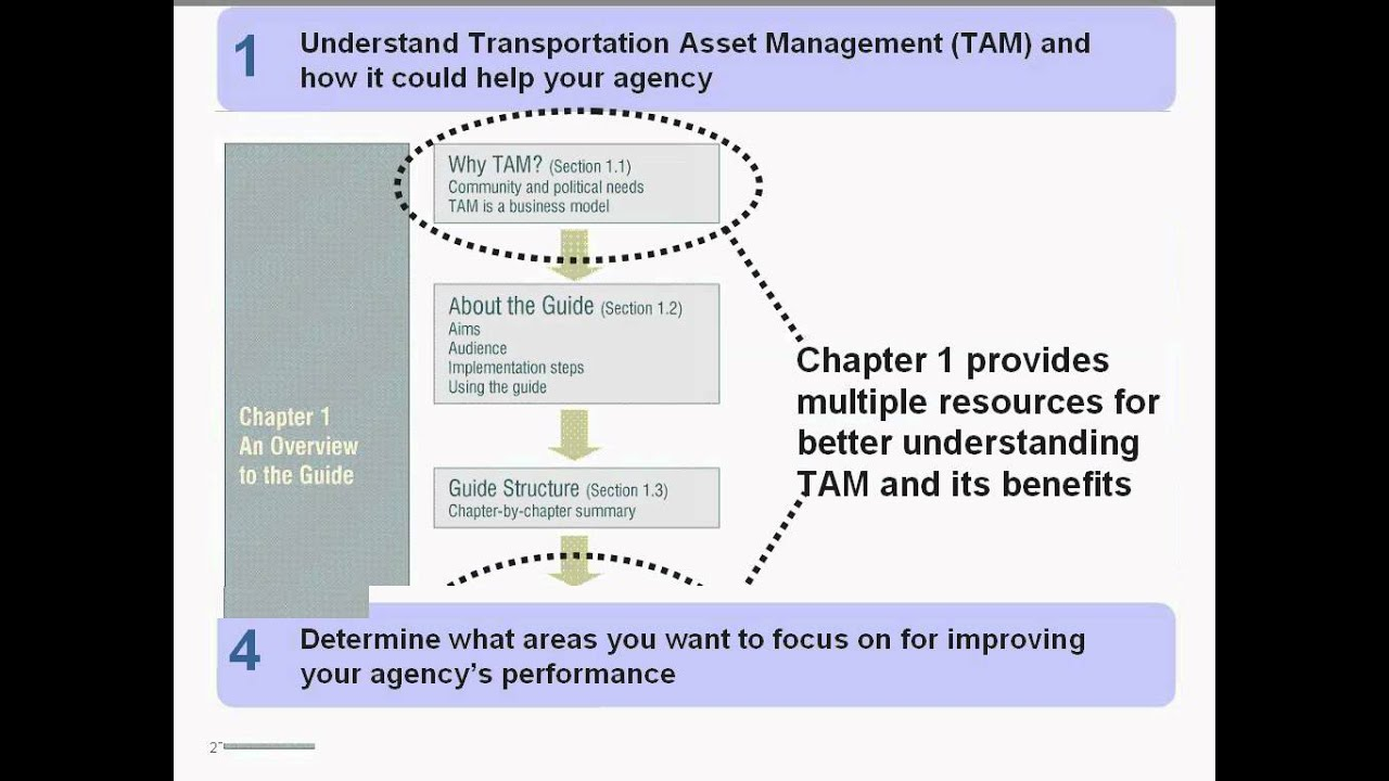 AASHTO/FHWA Transportation Asset Management Guide Webinar Series: Applying  the Guide