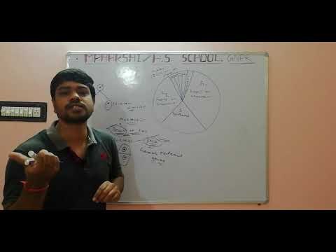 CELL CYCLE AND CELL DIVISION - 2 - Aurovinda Padhy