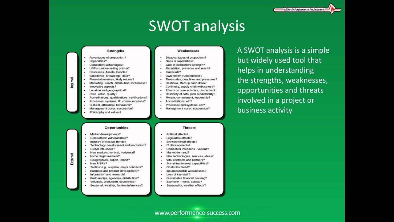 swot analysis definition and how to performance a swot