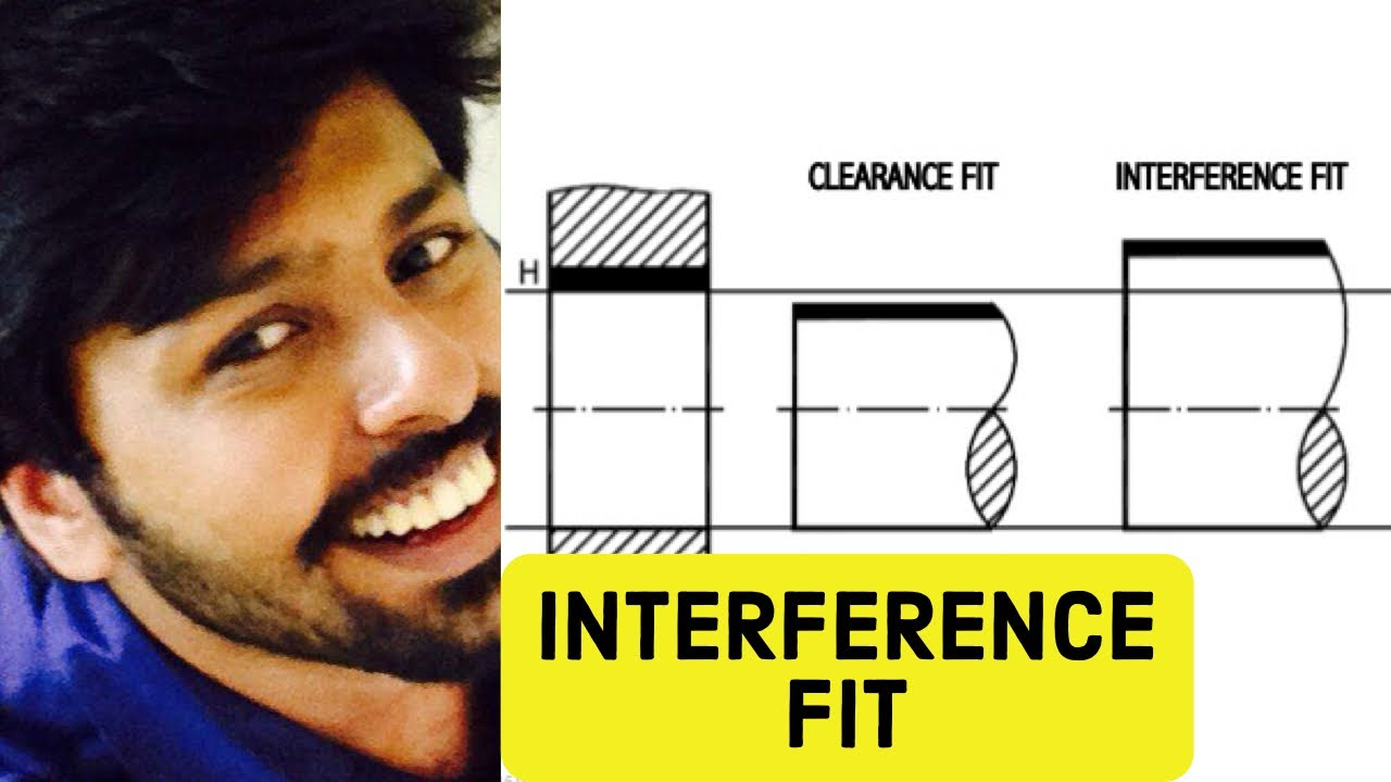 Explain Interference Fit with example(quickly!) Types of Fits🔥