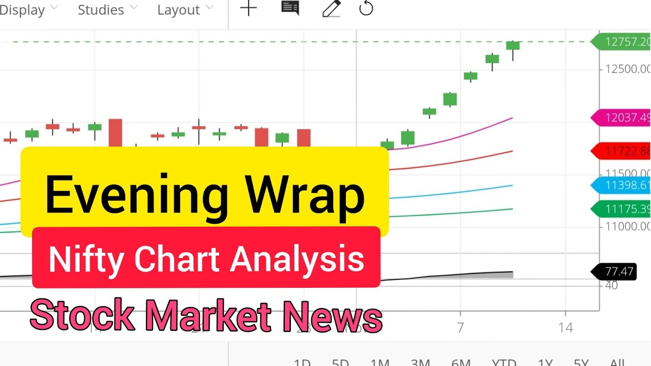 Rally Ended 😱 Bank Nifty Chart Analysis संकेत | Evening Wrap Stock news | Stock Market for Beginners