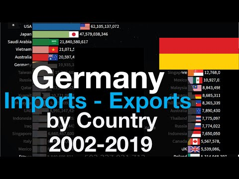 #43 Germany Imports & Exports by Country   2002-2019   Germany Trade Statistics