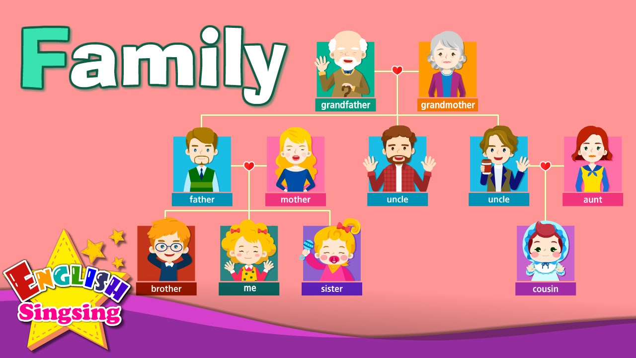 kids vocabulary family family members tree learn english