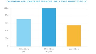 UC admissions policies favor California students