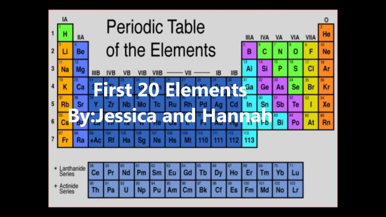 First 20 elements of the periodic table youtube gamestrikefo Gallery